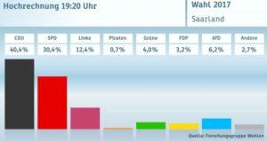 Saarland election 2017
